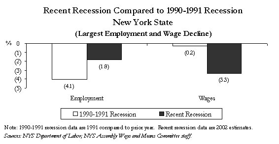 Nys assembly economic report march 2003 for the state employment dropped more during the 1990 91 recession than during the most recent recession however wages were hit harder by this recession greentooth Images